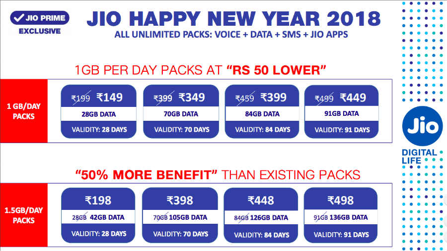 reliance jio happy new year 2018 offer upgrade 8 new plan
