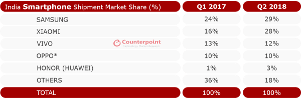 counterpoint-india-q2-2018