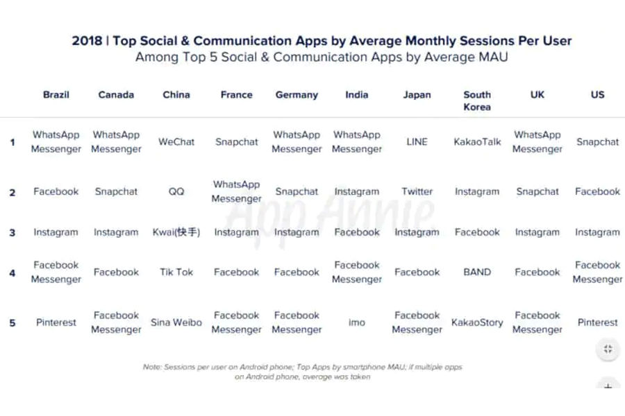 whatsapp top using app in india facebook instagram imo position most popular in hindi