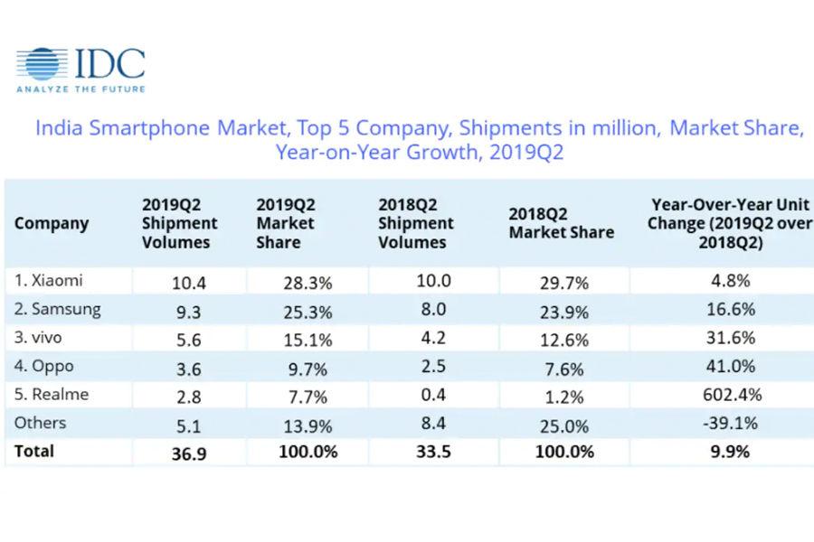xiaomi realme samsung vivo oppo idc 2019 q2 report india smartphone market