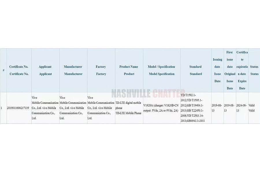 vivo 1928a ccc listening battery specs triple rear camera leaked might launch soon