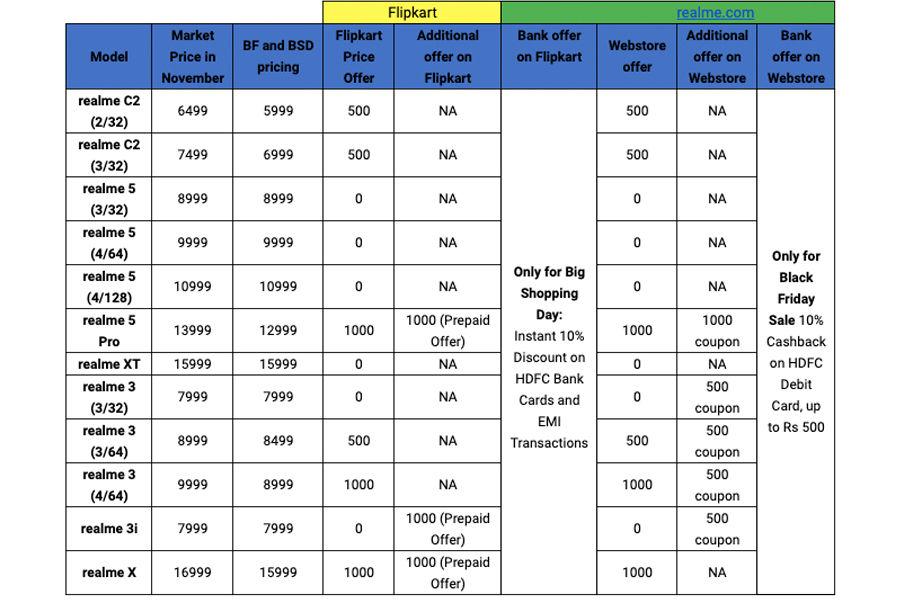 Realme black friday sale in india 29 december smartphone discount offer deals