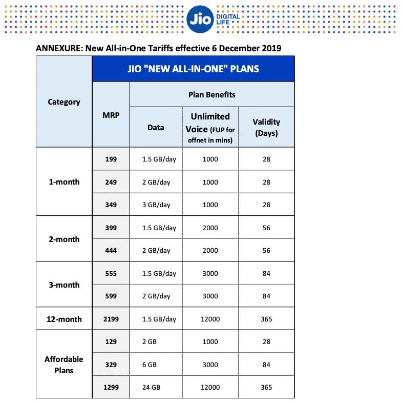 Reliance Jio Airtel Vodafone Idea price hike new tariff plans details