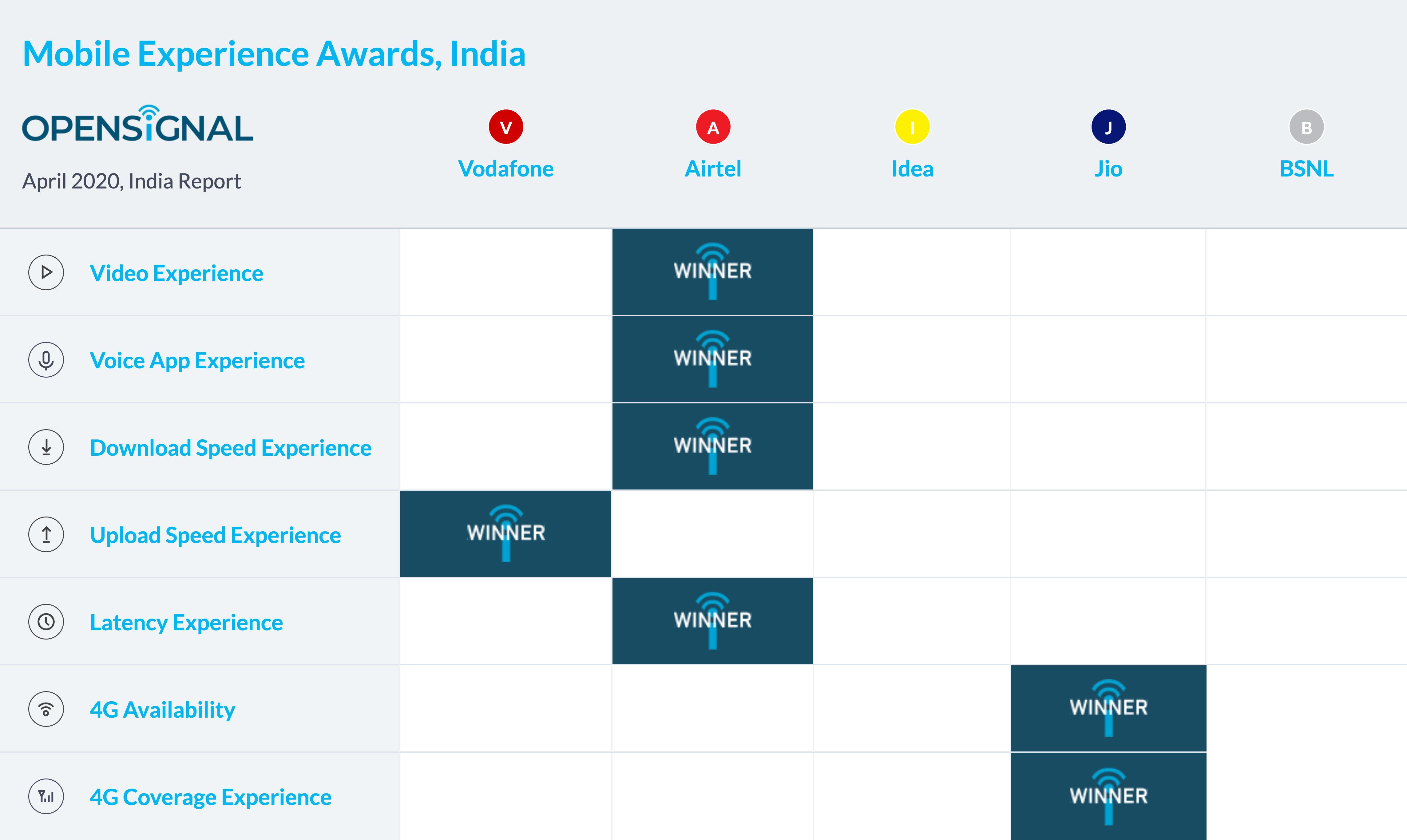opensignal_chart