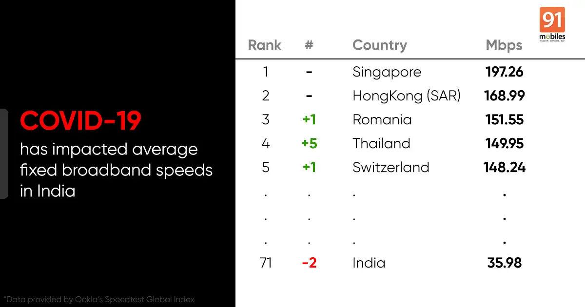 internet-speed-in-india