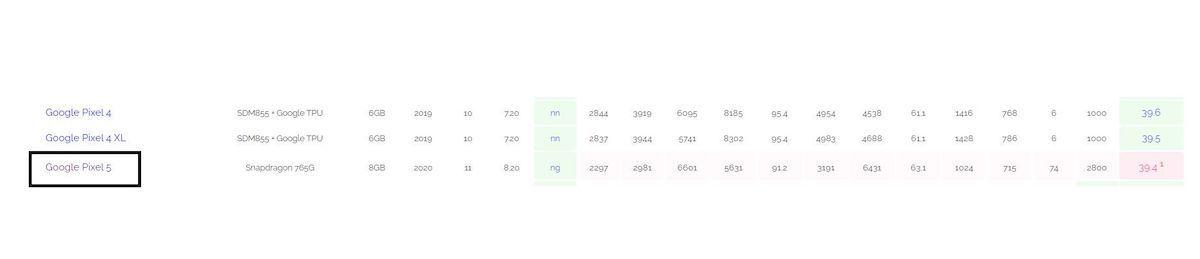 google-pixel-5-ai-benchmark