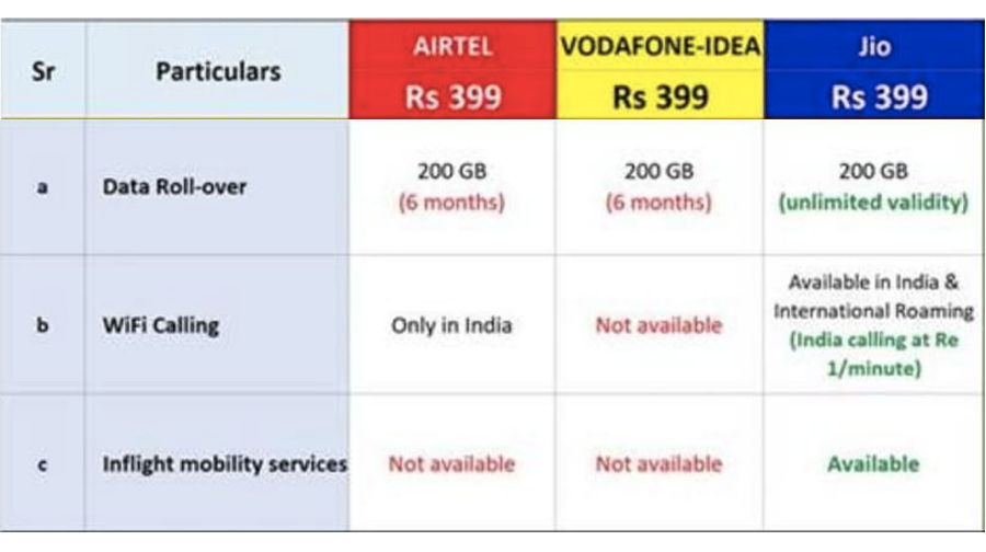 reliance-jio-airtel-vodafone-idea-rs-399-plan-comparison-data-ott-benefits
