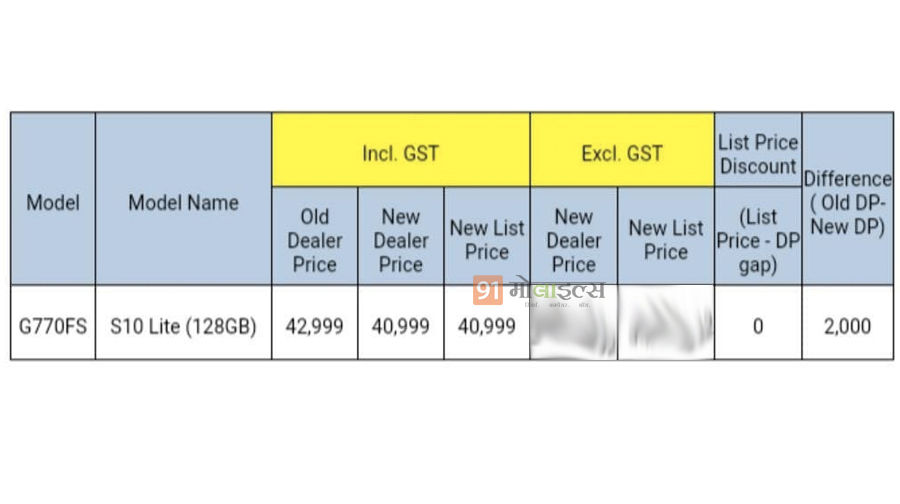 Samsung Galaxy S10 Lite 128 gb price cut by rs 2000 in india specs sale