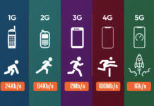 five-generations-of-mobile-technology-from-1g-to-5g