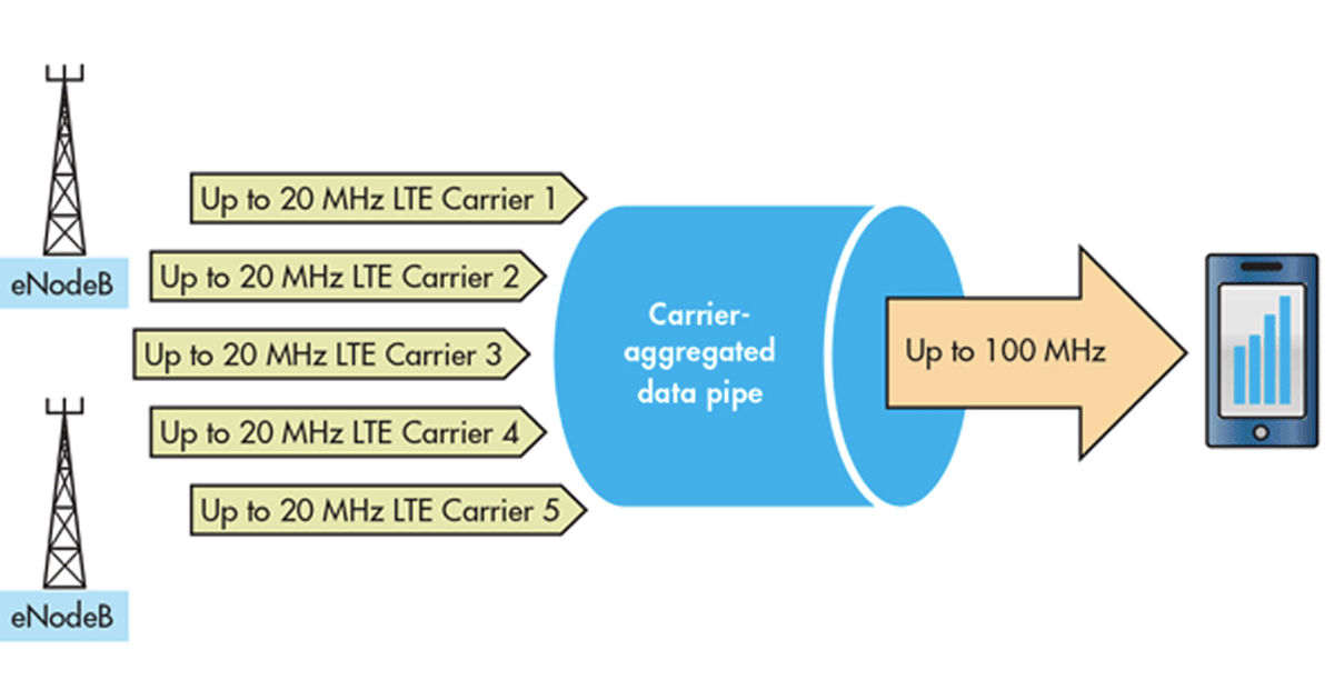 what is carrier aggregation how it works and its benefits