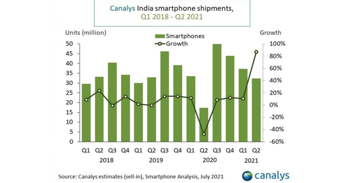 Indian smartphone market Q2 2021 canalys report Xiaomi Samsung Vivo Realme OPPO Shipment Share