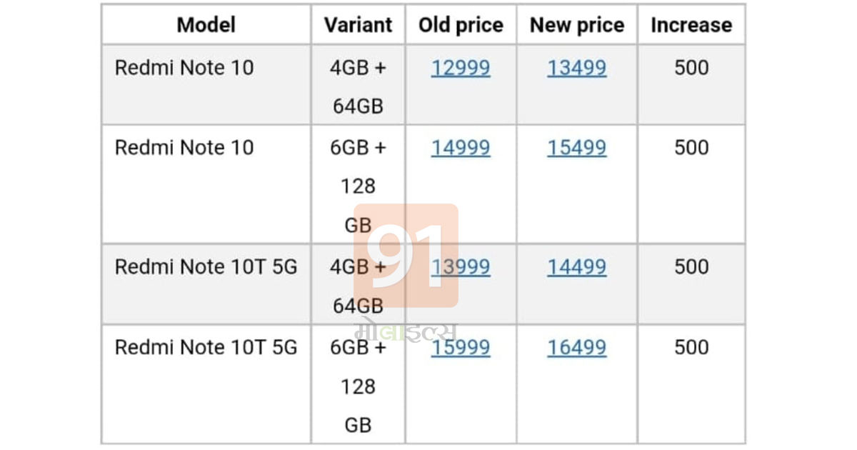 Xiaomi Redmi Note 10T 5G Phone Price hike in india Redmi Note 10 increased again by rs 500