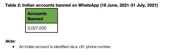 WhatsApp banned over 3 million accounts in India in 46 days
